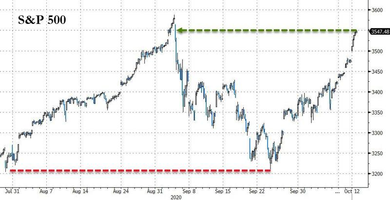 够嗨!A股涨完欧美股市接着涨 债王冈拉克却发出骇人警告……