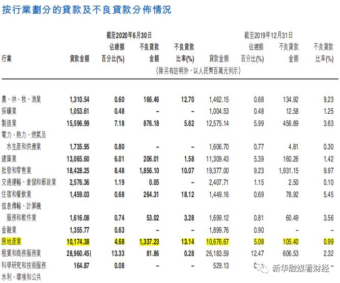 江西银行上半年不良率2.87%居上市银行榜首 房地产不良率高达13.14%