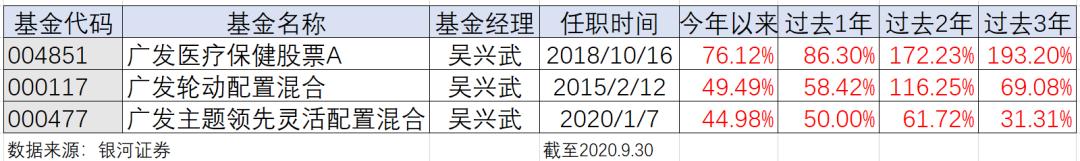 广发基金吴兴武:医药赛道的「长期主义」