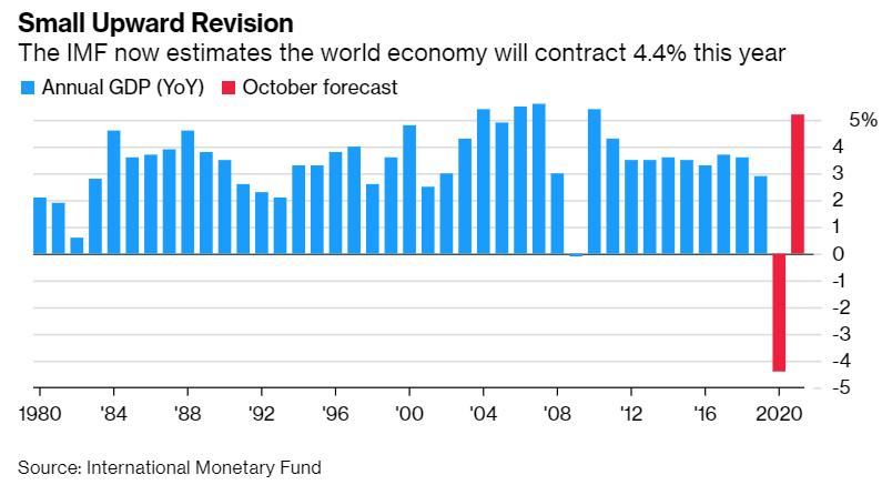 IMF上调全球GDP增速预期,中国是唯一正增长的主要经济体
