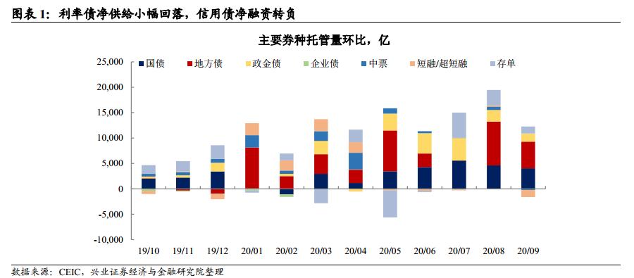 【兴证固收】银行负债约束仍在,非银情绪改善——9月托管数据点评