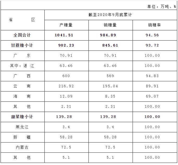 截至9月底全国食糖产销情况 累计销糖率94.56%