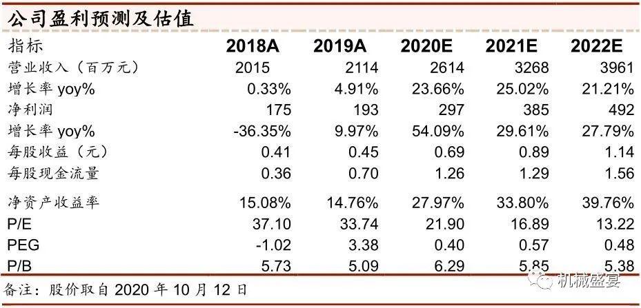 单三季度业绩创新高,订单充足支撑未来增长——伊之密(300415)点评报告