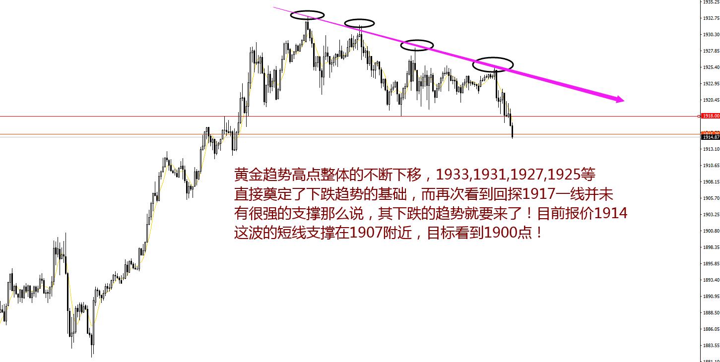 赵博文:黄金支撑破位、下方要看1900 带好止损看瀑布