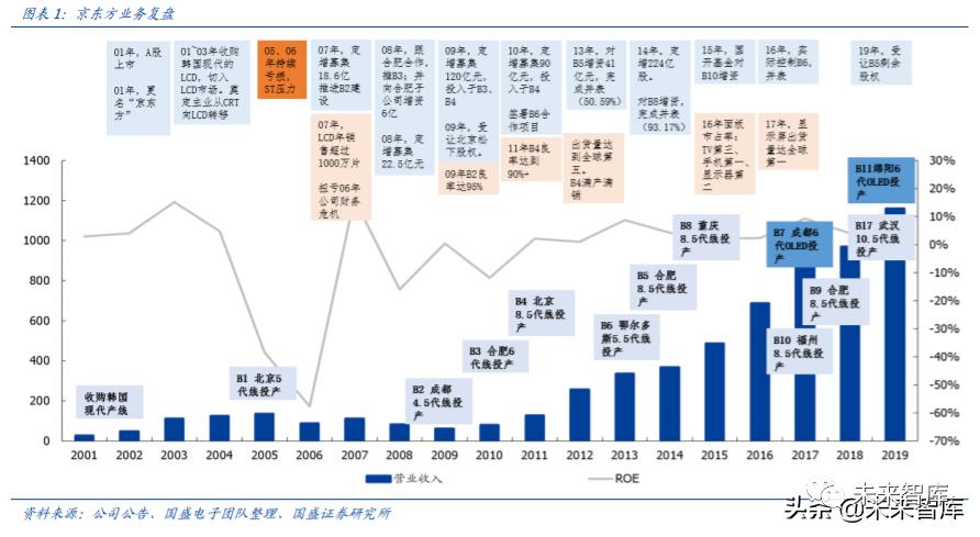 京东方A深度解析:利润与机制大拐点,有望迎来价值重估