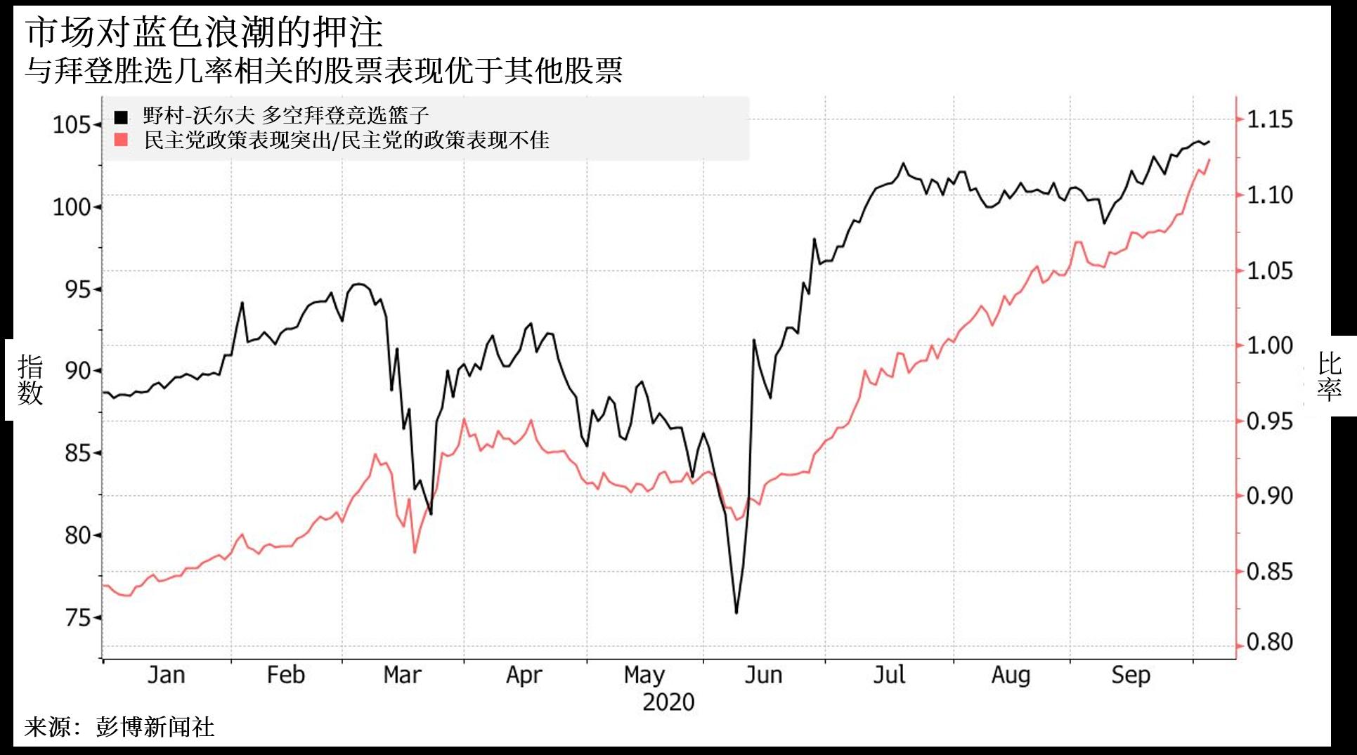 华尔街巨头们正对美国大选的交易方式争论不休