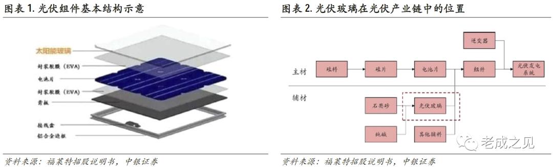 【中银电新】光伏玻璃行业深度报告:双玻组件快速渗透,光伏玻璃持续景气