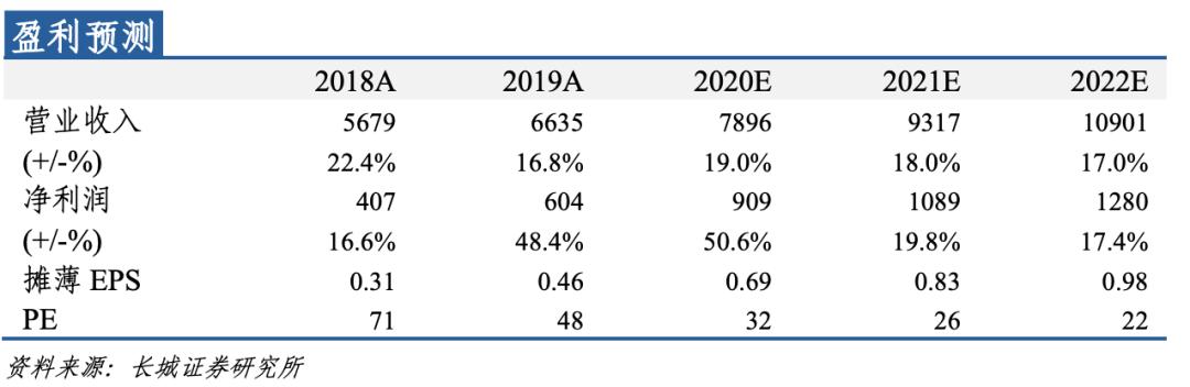 【长城轻工张潇团队】*中顺洁柔*公司动态点评:Q3利润持续高增,看好市场地位提升及进口木浆贸易条件改善