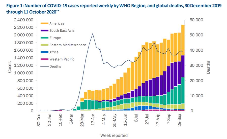 世卫组织:上周全球新增超过226万例新冠肺炎确诊病例