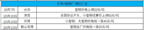 兰格H型钢日盘点(10.13)上涨动力不足 短期H价格盘整