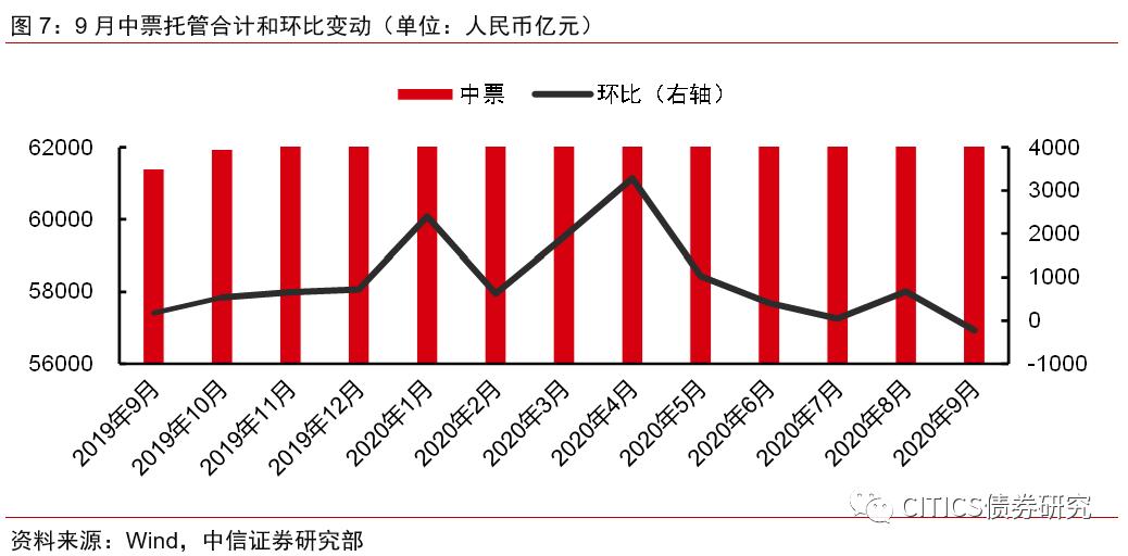 【信视角看债】银行增持胃口加强,广义基金鸣金收兵
