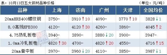 铁矿石下跌1.57%,钢价会跟跌吗?