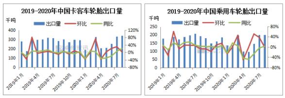 【卓创分析】:2020年8月中国轮胎出口分析—累计数值未持平 降幅持续收窄中