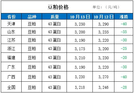 13日国内豆粕价格