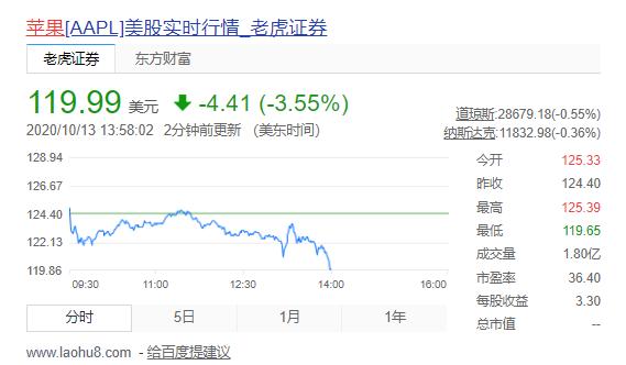 iPhone 12步入5G时代,苹果股价却一度跌3.5%