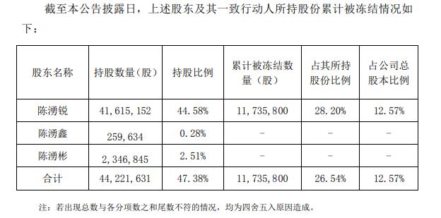 盛讯达:公司控股股东陈湧锐所持1174万股被司法冻结,占其持股比例为28.20%