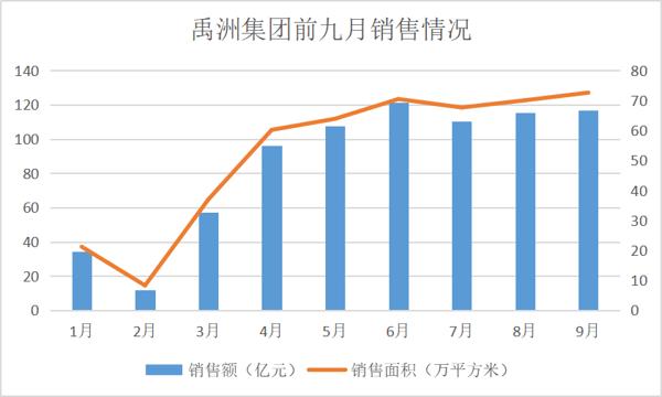 """前三季度销售770亿元 林龙安谈""""借鉴香港房企""""与千亿后愿景"""