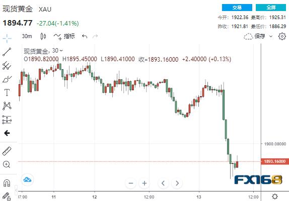 """黄金突然""""自由落体式下跌""""29美元 都是IMF最新报"""