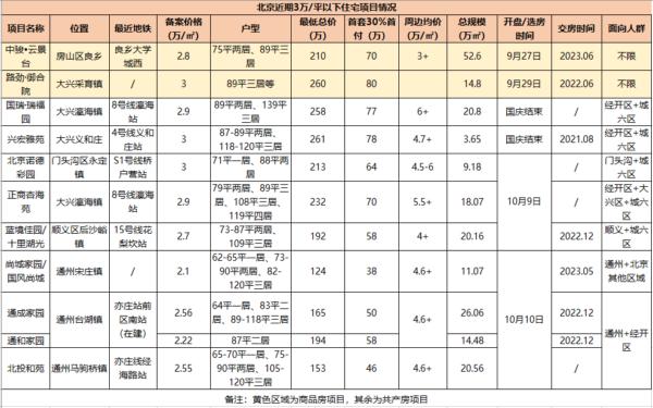 楼市调查 | 北京单价3万以下的共产房频出与限竞房浪潮