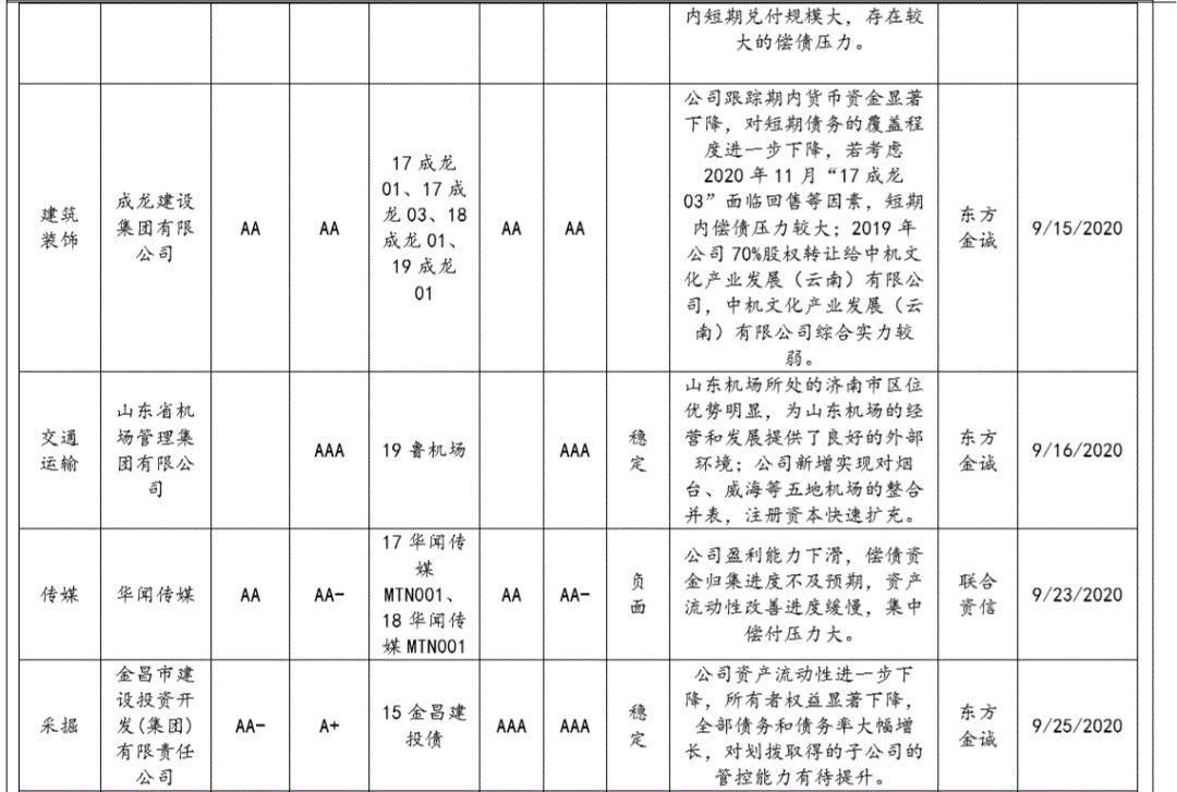 【兴证固收.信用】政策影响放大,地产行业利差整体走阔——9月兴证固收行业利差跟踪
