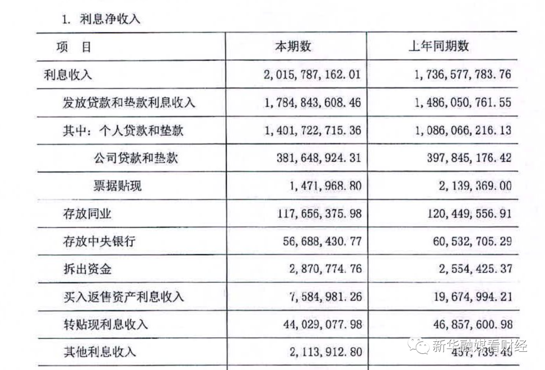 南安农商行净利润暴跌近七成 贷款违规连吃4张罚单