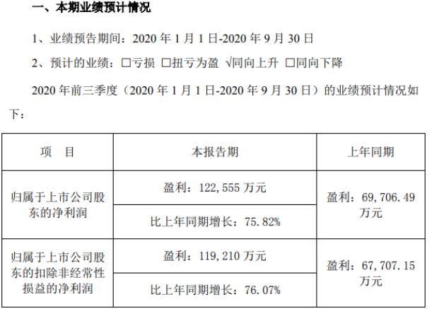新界泵业2020年前三季度净利12.26亿 高纯铝产品对外销量增加