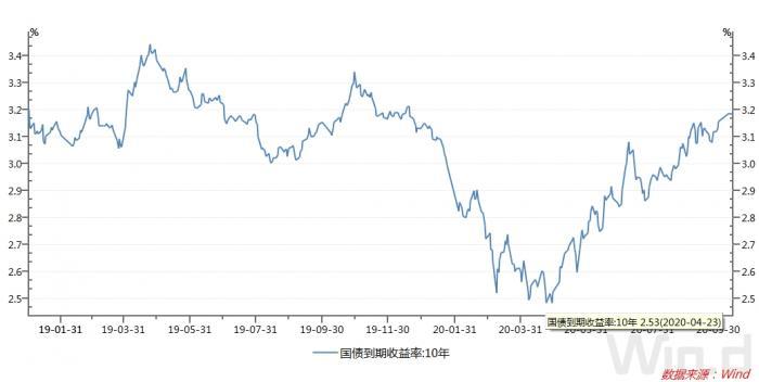 """银行缺""""长钱"""":10年期国债收益突破3.2% 市场发生了什么?"""