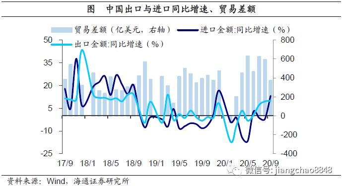 进口大幅回升,出口韧性延续——9月外贸数据点评 (海通宏观 应镓娴)