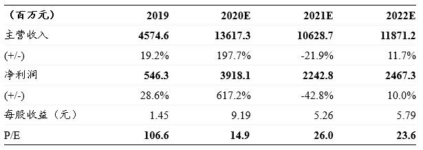 浙商消费 | 稳健医疗:三季度利润超过20亿,防疫出口需求高增带动业绩超预期
