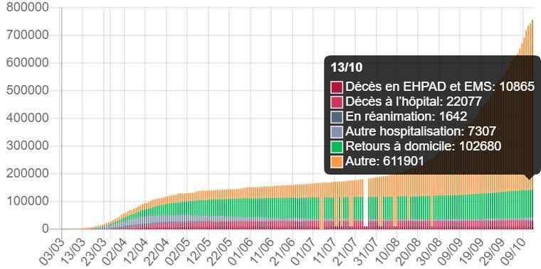 法国新增12993例新冠肺炎确诊病例 累计确诊756472例