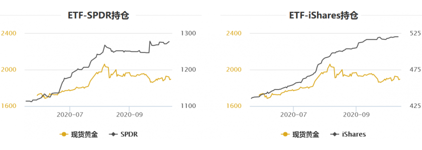 黄金T+D创一周新低,白银T+D一度大跌5%!美国刺激计划仍难产,但新的上涨动能不断强化