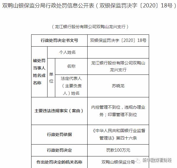 监管动态|龙江银行因内控等问题被罚220万元 年内罚款合计已超500万