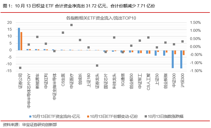 ETP日报(20201014):权益ETP震荡调整,科技类ETP领跌 ——ETP日报
