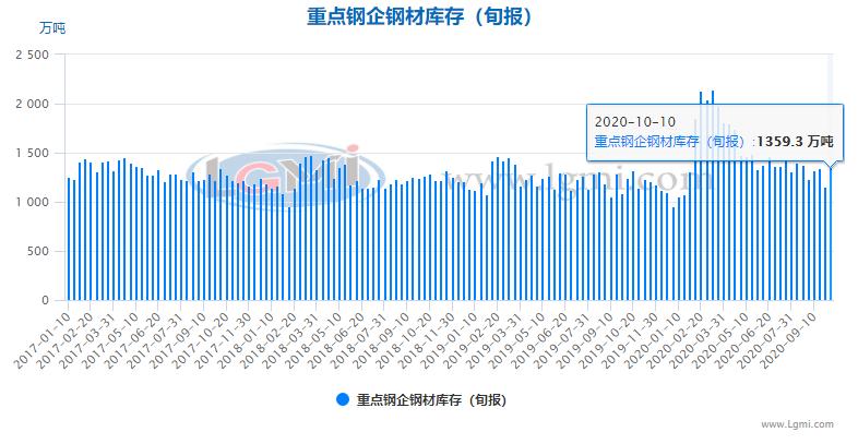 【钢厂库存】10月上旬重点钢企钢材库存明显上升