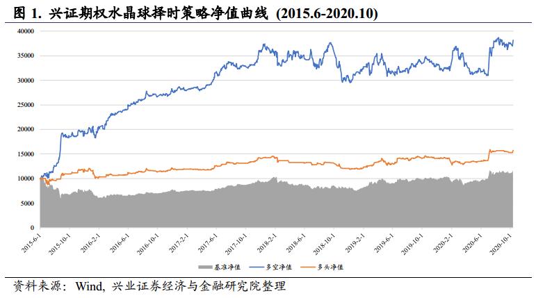 【兴证金工于明明徐寅团队】水晶球20201013:市场情绪转向偏谨慎