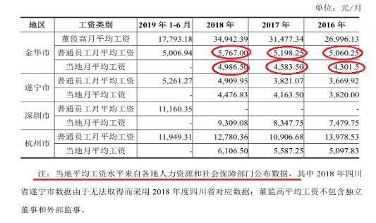 王力安防:主要供应商采购数据成谜,还捏造金华当地平均工资?