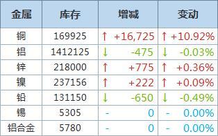 LME铜库存增加逾1.67万吨,基本金属仓储总库存一览