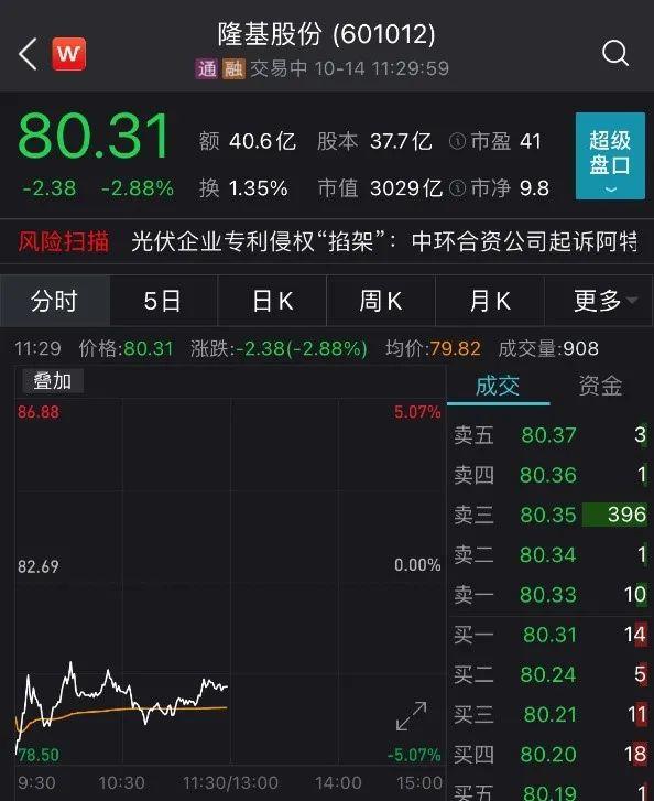 基金慌不慌?抱团重仓的隆基股份二股东要套现30亿 开盘大跌近5%