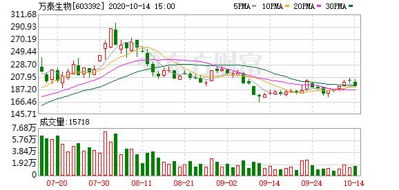 【调研快报】万泰生物接待国金证券等12家机构调研