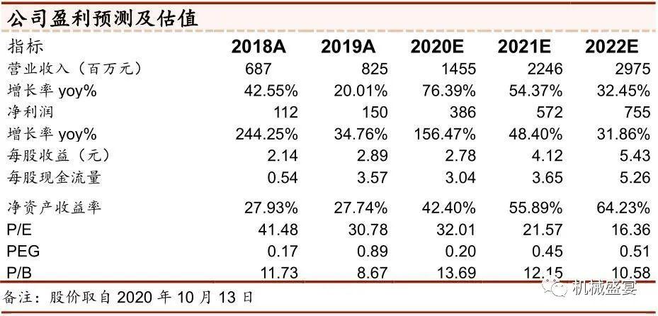 三季度业绩超预期,需求复苏如期而至——博杰股份(002975)点评报告