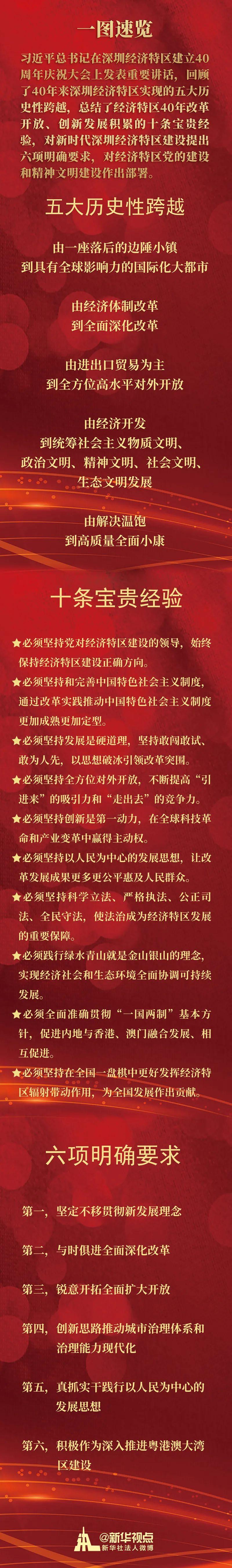 习近平总书记在深圳经济特区建立40周年庆祝大会上的讲话速览图片