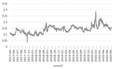 白糖与棉花期权波动率特性对比