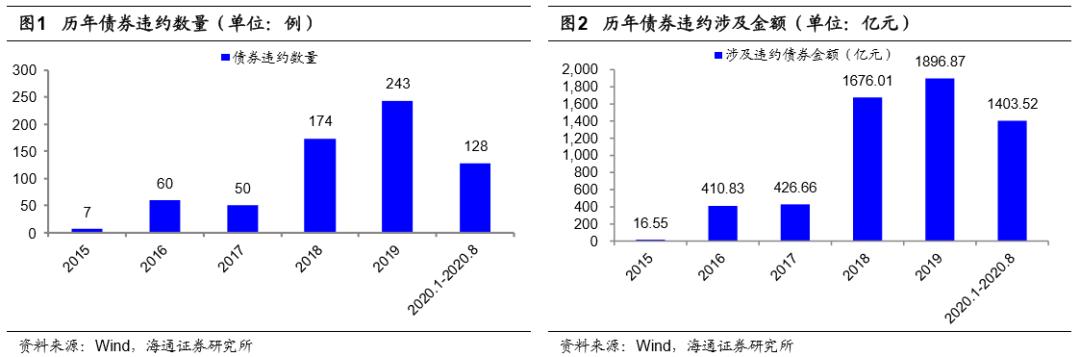 """""""海量""""专题(182)——债券违约概率模型及多因子组合优化"""