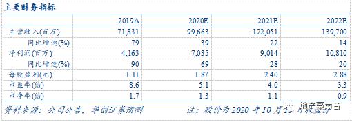 【华创地产•袁豪团队】中南建设三季报预增点评:业绩大增,销售靓丽