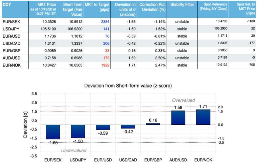 法国农贷:FAST模型动量信号推荐本周做空欧元/挪威克朗和做多美元/日元