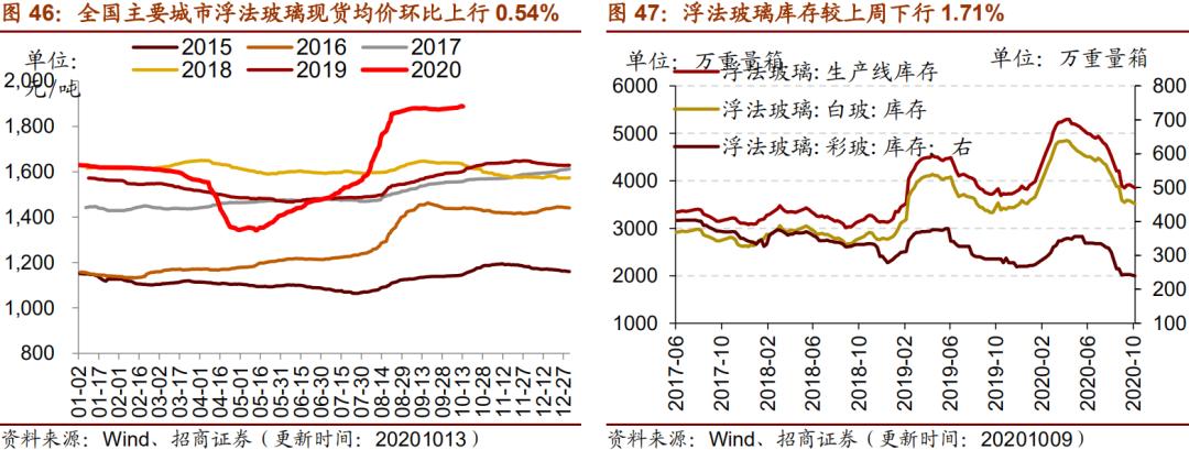 【招商策略】行业景气观察1014——资源品维持涨势,乘用车产销增幅扩大