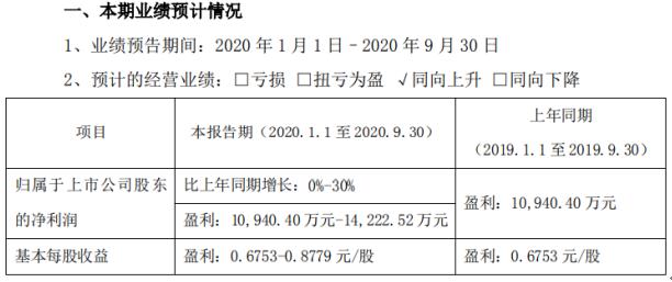 卫光生物2020年前三季度净利1.09亿-1.42亿 血液制品销售收入增长