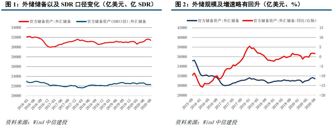 【中信建投 固收】9月外汇储备点评:估值效应整体为负,外储规模环比转降