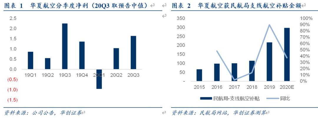 【华创交运*点评】华夏航空三季报预告:Q3预计净利1.5-1.75亿,持续看好公司精耕航空出行综合解决方案服务商
