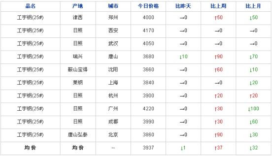兰格工角槽日盘点(10.14)市场价格弱稳运行 交投氛围冷清